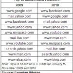 2010top10sites