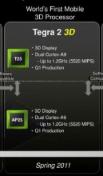 NVIDIA Tegra 2 3D Chip Gracing MWC 2011 – Leaked