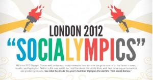 socialympics infographic