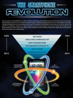 The Smartphone Revolution – Infographic