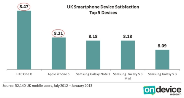 "customer satisfaction iphone The second picture is a bar chart showing the percentage of customers who indicate they are ""very satisfied"" with their smartphone apple iphone satisfaction is."