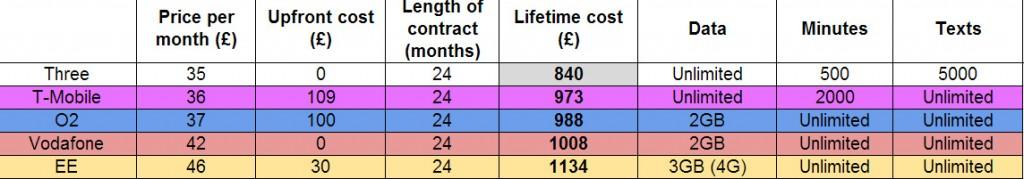 Smasung Galaxy S4 price comparison