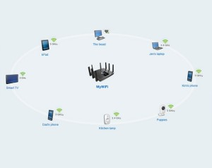 linksys max-stream mu-mimo range network